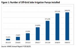 Solar-Powered Irrigation
