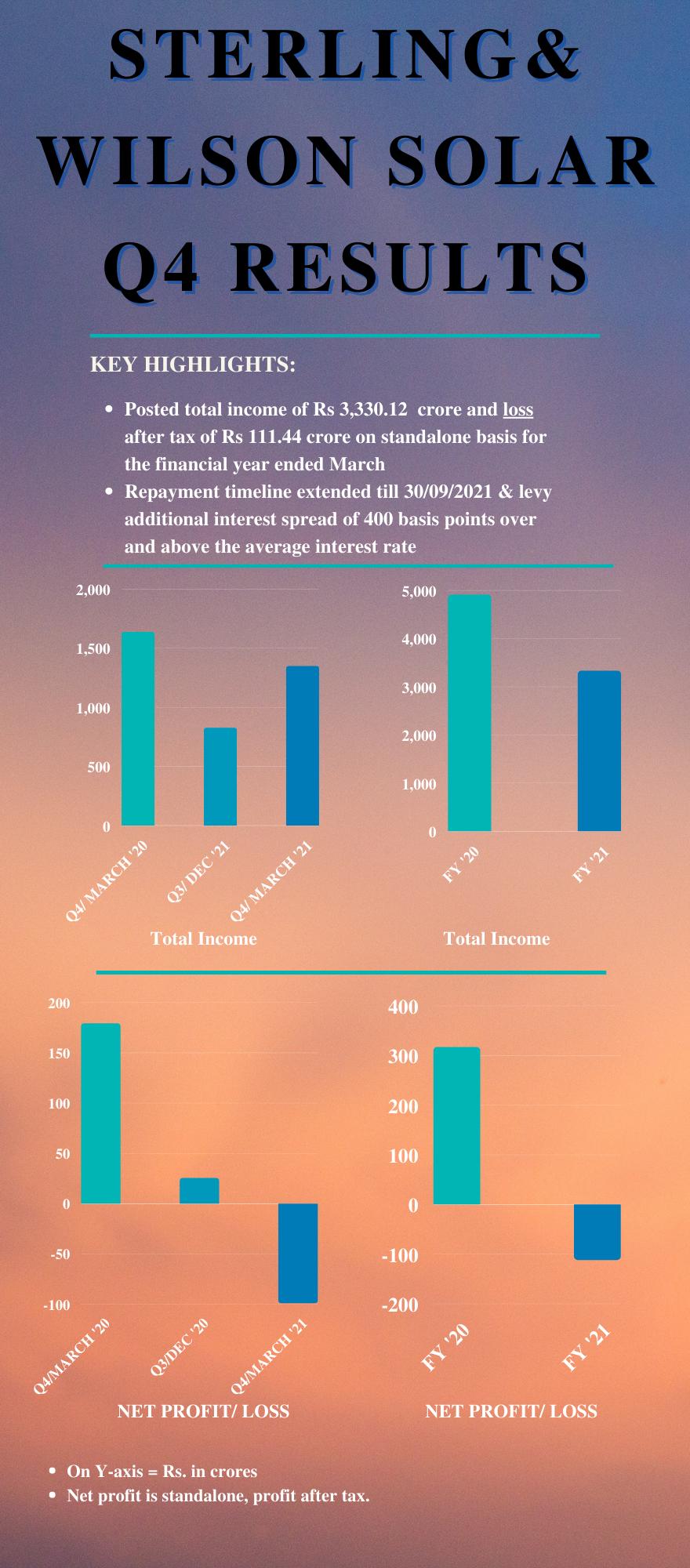 Q4 results SW Solar