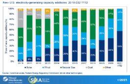 US Solar Capacity
