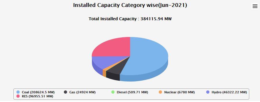 Total power generating capacity in June 2021