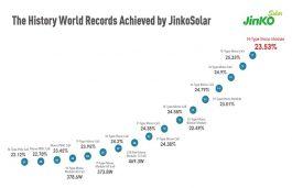 JinkoSolar High Efficiency Record