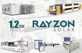 Rayzon Solar Claims To Be On Course To Add 1.2 GW Capacity By 2021 End