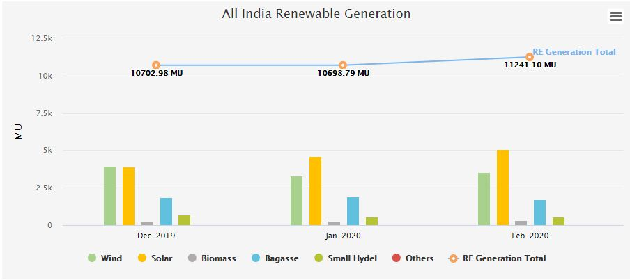 share of renewable generation