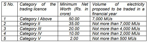 Electricity Trading License Categories