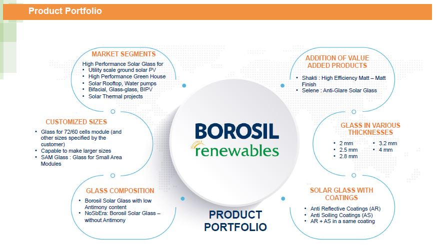 Borosil renewables Product Portfolio