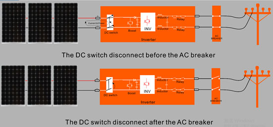 DC switch and AC breaker