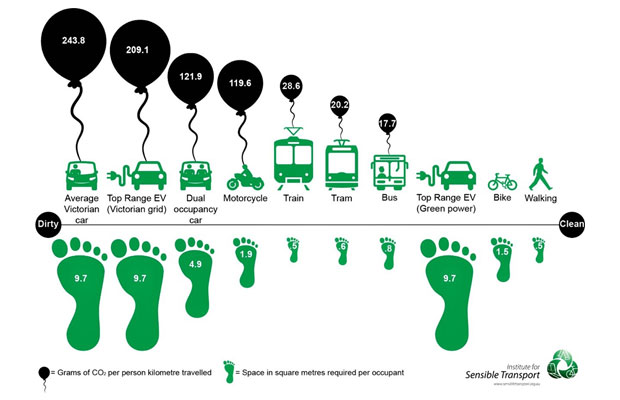EV sector