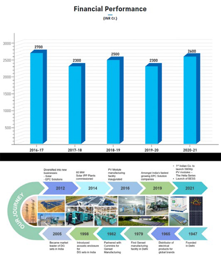 gensets financial performance