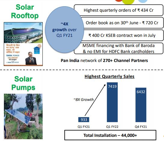 Solar rooftop performance