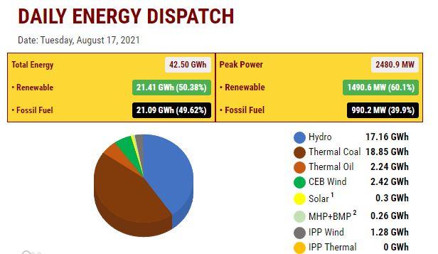 Sri Lanka Power Snapshot. Source Ceylon Electricity Board