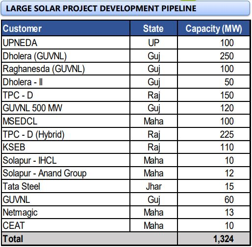 Tata Power Renewable project pipeline