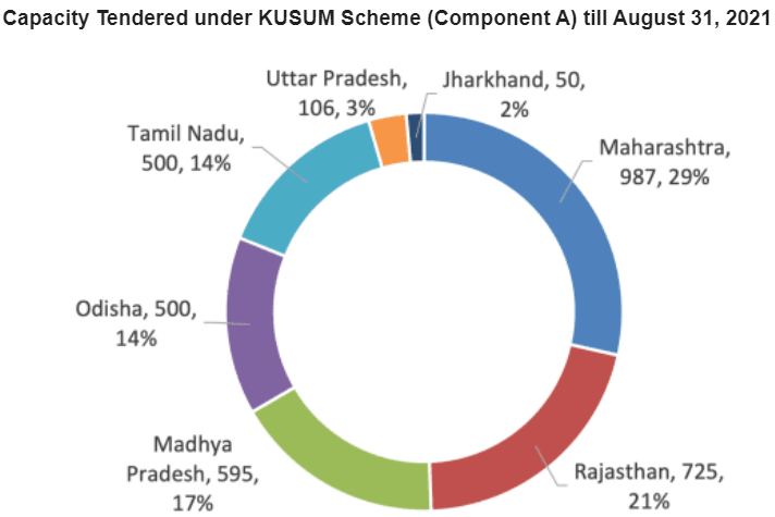 LEading Sttes for PMKUSUM Component A