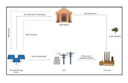 International RECs: A reliable way to go 100% Renewable